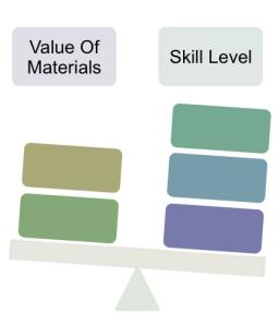 Balance Materials & Skills